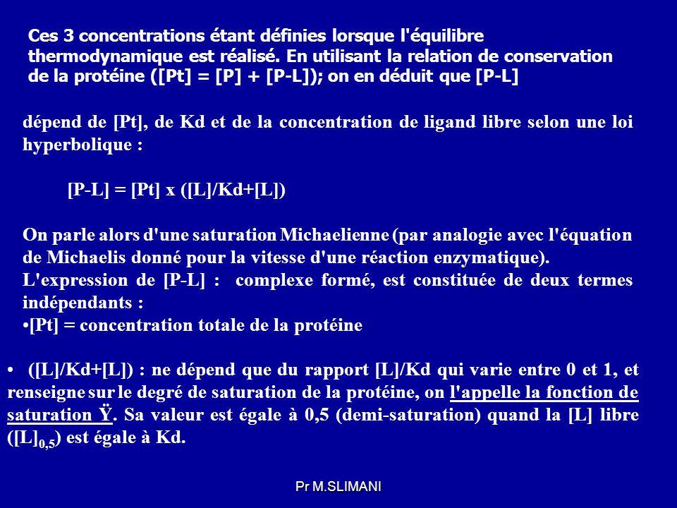 [P-L] = [Pt] x ([L]/Kd+[L])